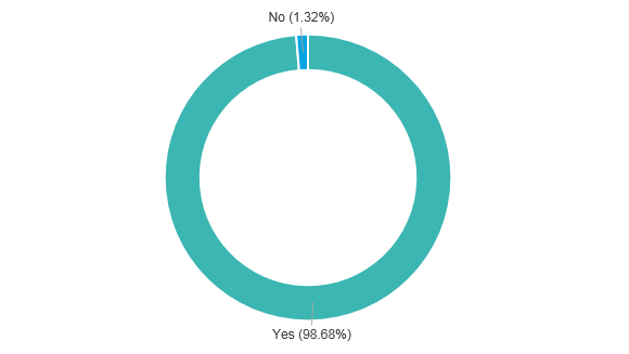 Image of a pie chart with two data points. Yes = 98.68%, No =1.32%